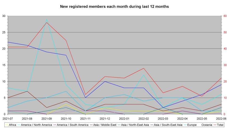 New registered members each month during last year per continent